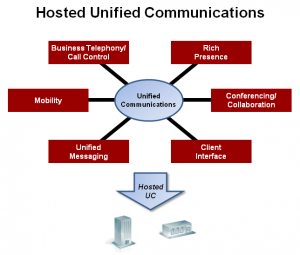Hosted Unified Communications, Hosted Communication Systems, Hosted Voip Services
