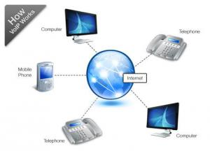 How Voip Works, How it works voip, Voip Phone Services, Top Voip Business Phone Service Provider
