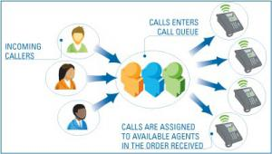 Call Queing, Call Queing Phone Service Feature, Voip Call Queing Feature