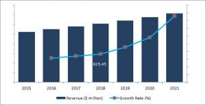 Air Cargo Security Screening Market