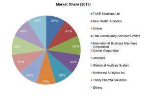 Global Commercial Pharmaceutical Analytics Market Share (2015)
