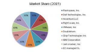 Multi-Cloud Management Market Share