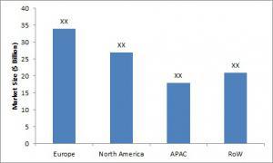 In-mold Labels Market Size by Regions, 2015 (USD Million)