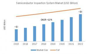 Global Semiconductor Inspection System Market (USD Billion)