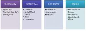 Electric Vehicles Market Segmentation