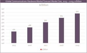 Communications Hardware Global Market report growth chart