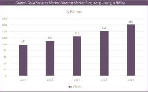 The Hybrid Cloud Era market report chart