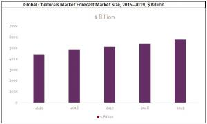 Global Chemicals Market Forecast Market Size