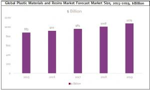 Global Plastic Materials and Resins Market Forecast Market Size
