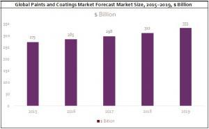 Global Paints and Coatings Market Forecast Market Size