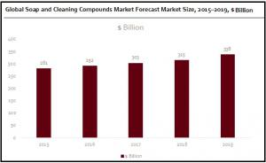 Soap and Cleaning Compounds Market