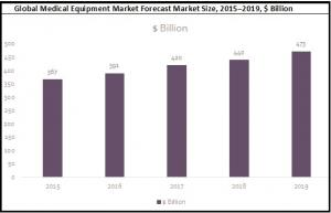 Medical Equipment Global Market Forecast graph