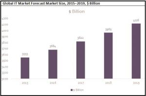 IT Global Market Forecast Market Size graph