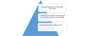 Drivers of Global 3D printing material Market