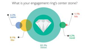 Over 80% of engagement ring center stones are still diamonds