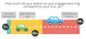 46% of engagement ring buyers spent more on their ring than their first car