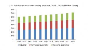 Lubricant market
