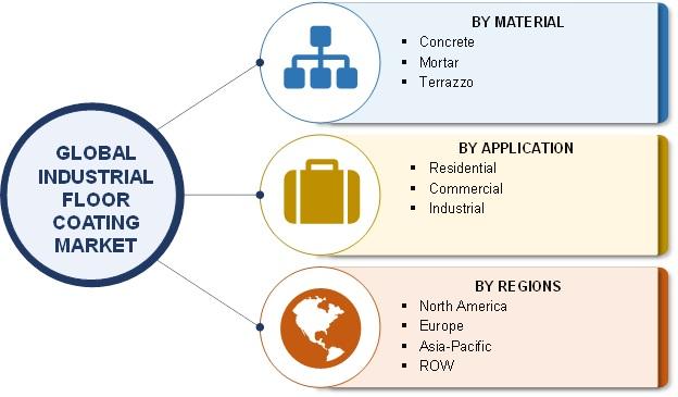 Global Industrial Floor Coating Industry Set For Rapid