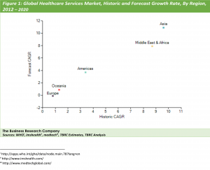 Global Healthcare Services Market, Historic and Forecast Growth Rate, By Region, 2012 – 2020