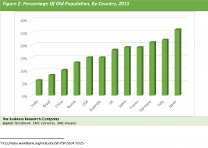 Percentage Of Old Population, By Country, 2015