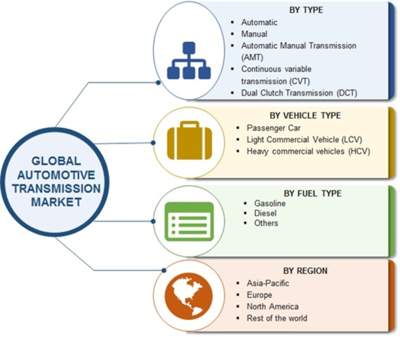 market segmentation passenger motor vehicles