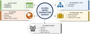 Diesel Generators Market