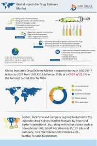 Global Injectable Drug Delivery Infographics