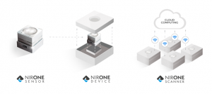 NIR-One products span the range from sensors to finished products, with cloud connectiviy and algorithms.