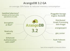 ArangoDB 3.2 GA