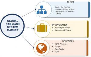 Global Car Wash System Market