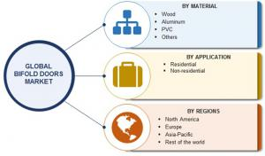 Global Bifold Doors Market