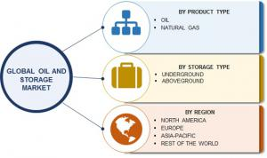 Oil and Gas Storage Market