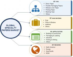 Global Specialty Papers Market