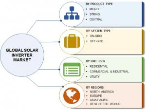 Global Solar Inverter Market