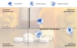 Growth/share Chart On Global Pharmaceutical Drugs Market. North America Provides The Best Opportunities For Investors In Pharmaceuticals Market