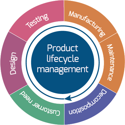 product life cycle and globalization